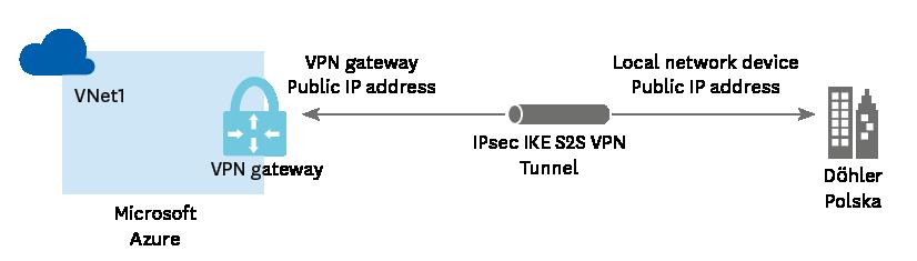 Schemat połączenia Site 2 Site VPN pomiędzy chmurą Azure a fabryką Döhler