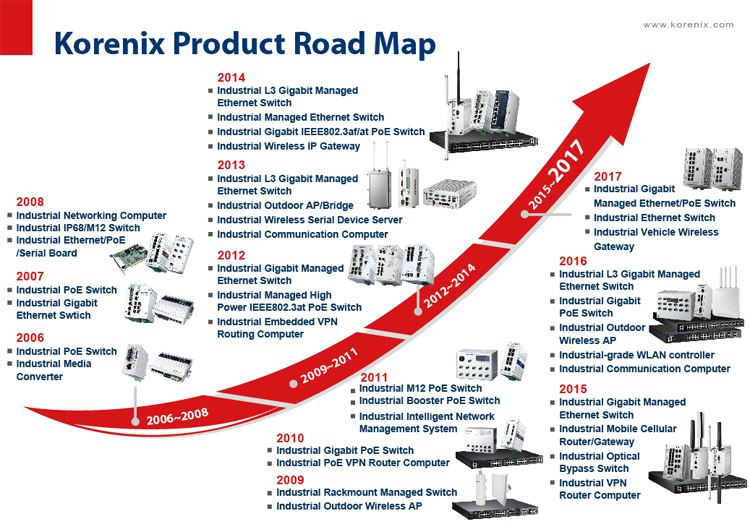 ASTOR dystrybutor Korenix product road map