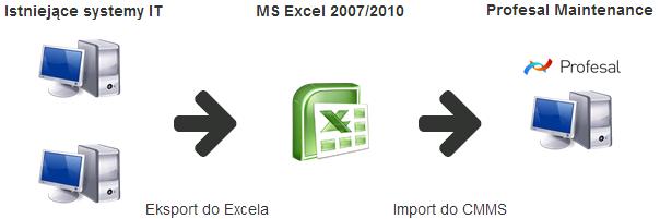 Procedura szybkiego importu dużej ilości danych do systemu Profesal Maintenance