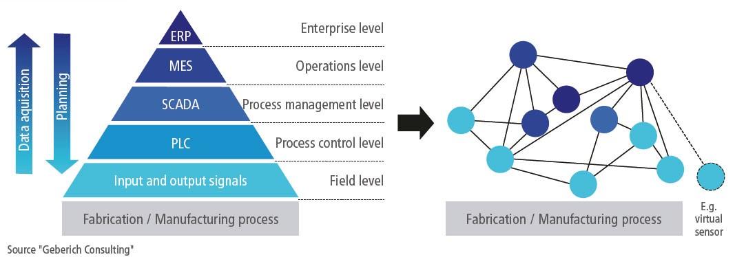 wymiana informacji i zarządzanie produkcją