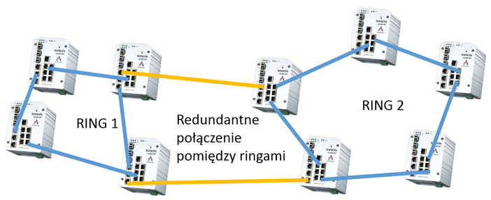 Switche przemyslowe Astraada Korenix dual homing