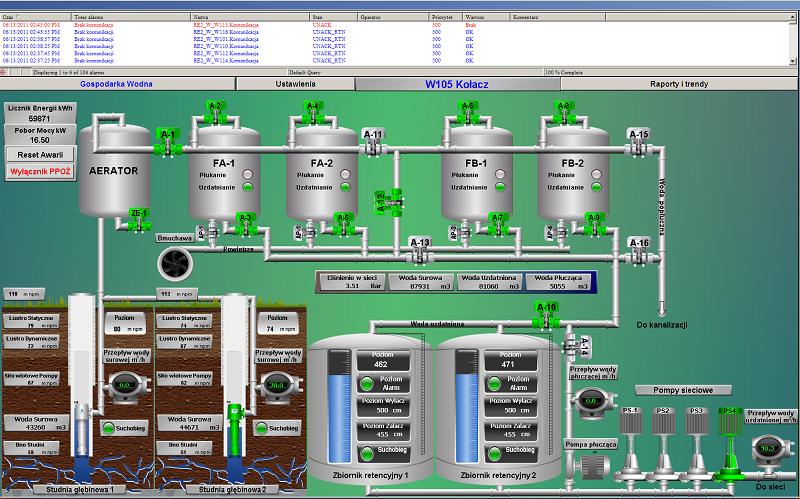 monitoring zdalne sterowanie SCADA ASTOR 1