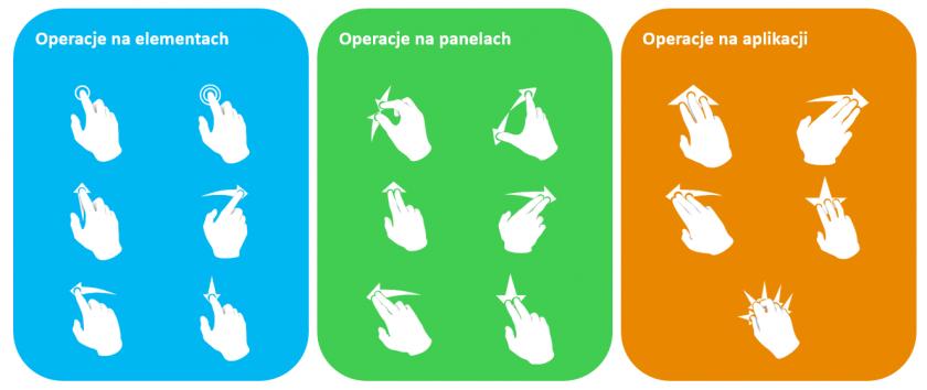 Operacje multi-touch w aplikacji wizualizacyjnej, źródło AVEVA