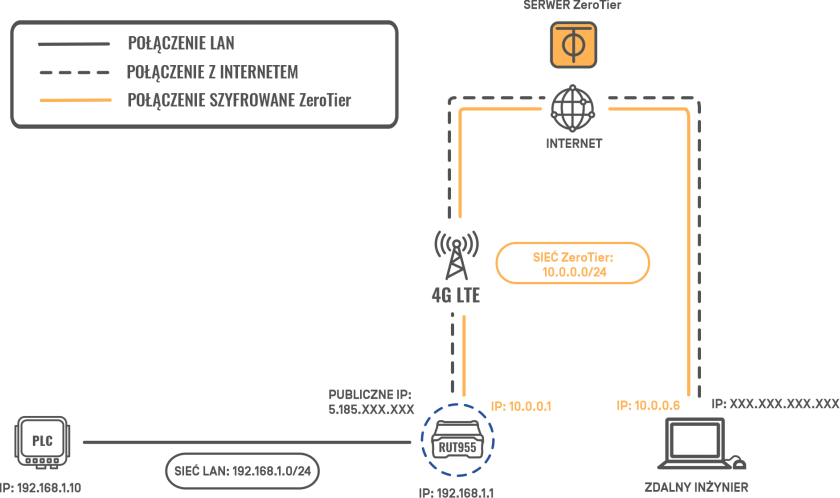 Zdalny dostęp do sterownika PLC, Źródło: Mission Critical by ASTOR
