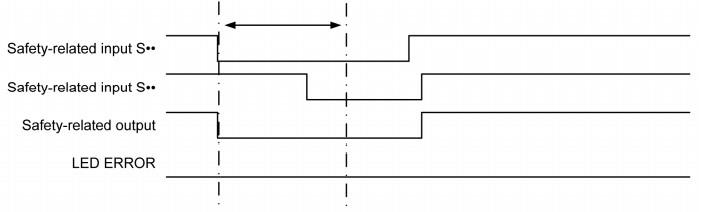 Poprawne zadziałanie funkcji signal interlocking, źródło: Schneider Electric