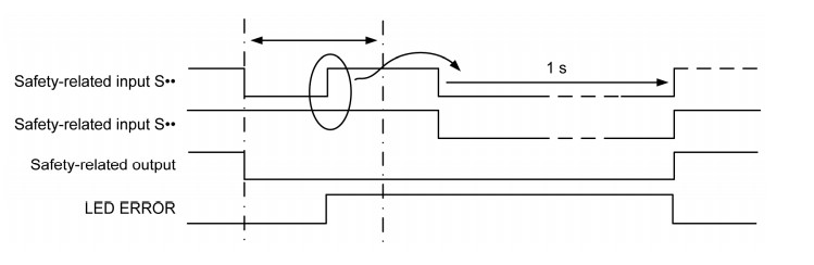 Zgłoszenie błędu funkcji signal interlocking, źródło: Schneider Electric