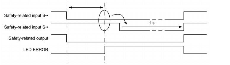 Przekroczenie czasu rozłączania w funkcji signal interlocking, źródło: Schneider Electric