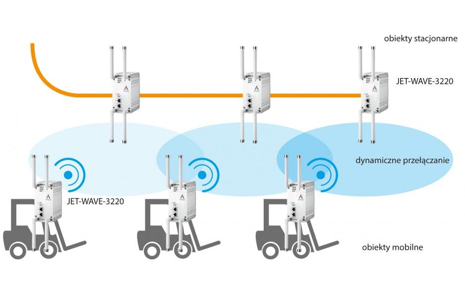 Router przemysłowy WiFi, 2.4 + 5 GHz; zasięg do 1 km, 2x10/100/1000 TX; szyfrowanie WPA2 2