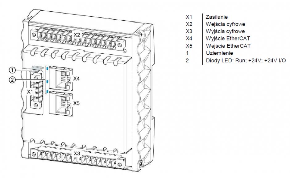 ECC DIO - Moduł wejść/wyjść cyfrowych sterownika kompaktowego: 16DI, 16DO 2