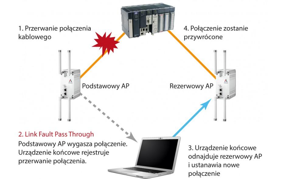 Router przemysłowy WiFi, 2.4 + 5 GHz; zasięg do 1 km, 2x10/100/1000 TX; szyfrowanie WPA2 3