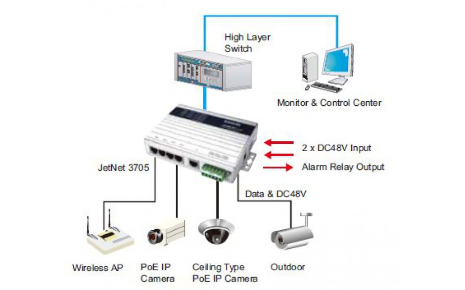Switch przemysłowy PoE do kamer IP, Ethernet - 5xRJ45  (10/100 Base-TX, PoE) 2