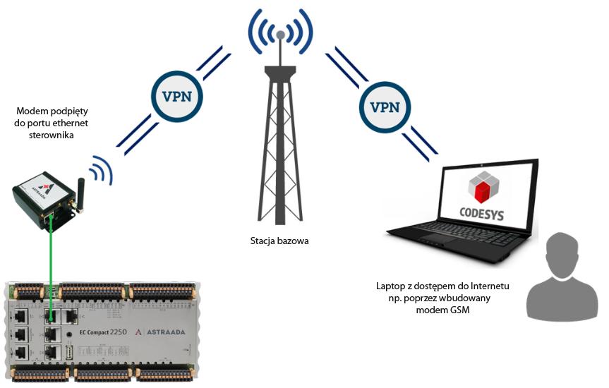 Astraada One GSM